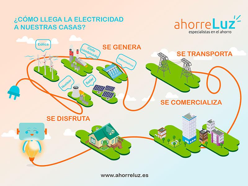 Cómo llega la electricidad a las casas