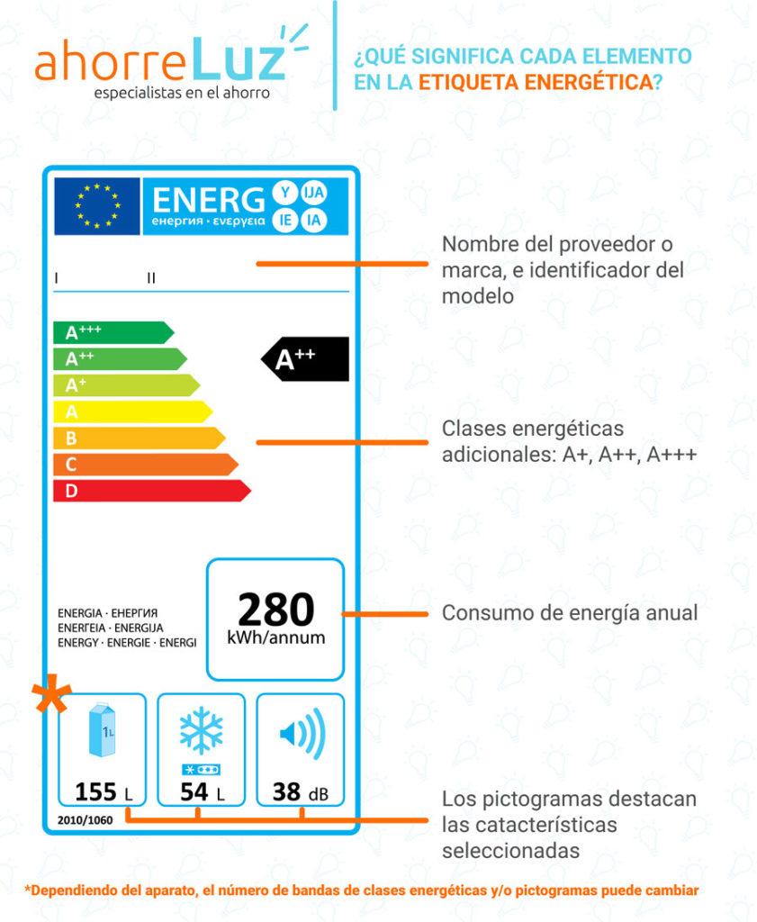 Entendiendo la Etiqueta Energética